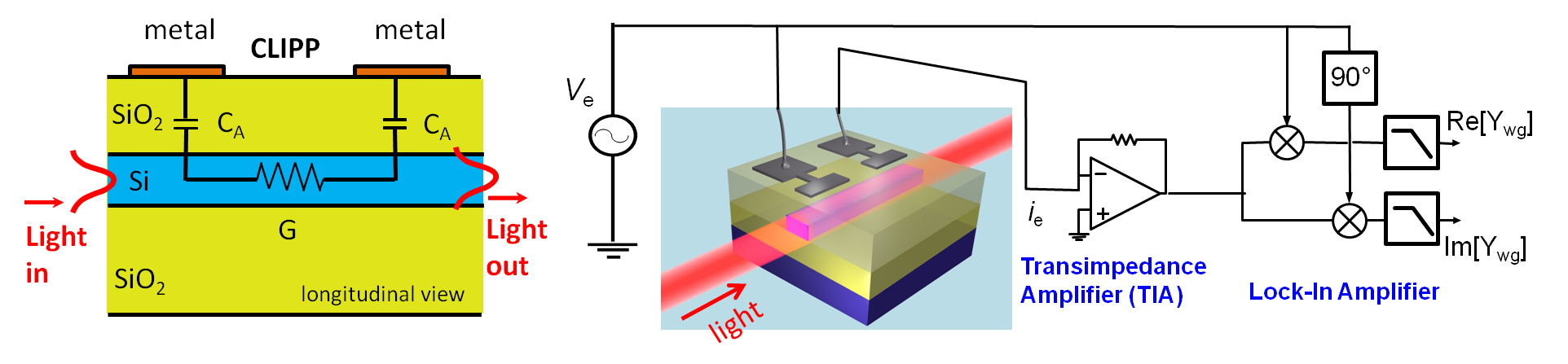Non Invasive Light Observation Photonic Devices Group Transimpedance Amplifiers Information Engineering360 Clipp Concept